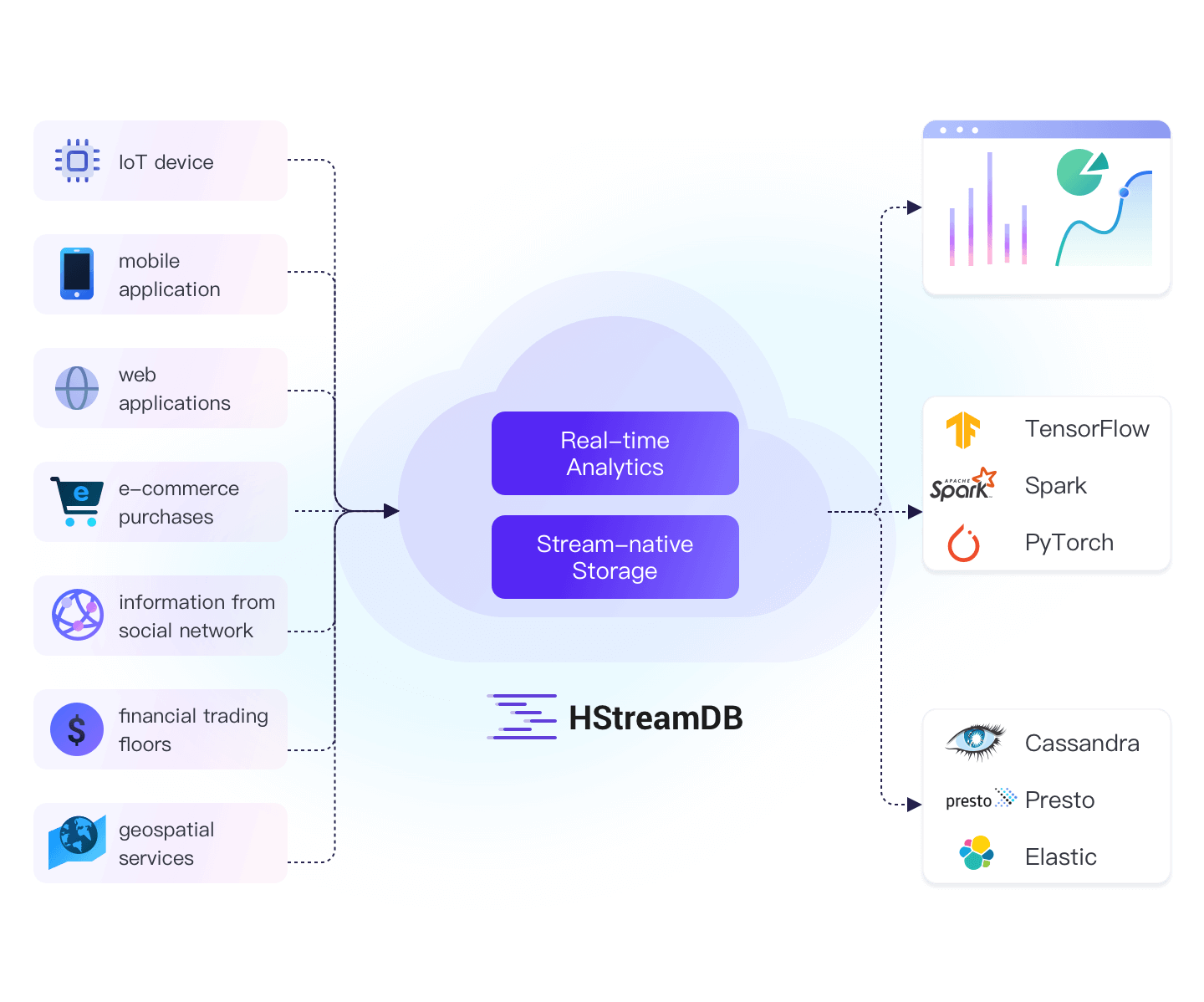 A cloud-native streaming database for IoT data storage and real-time processing