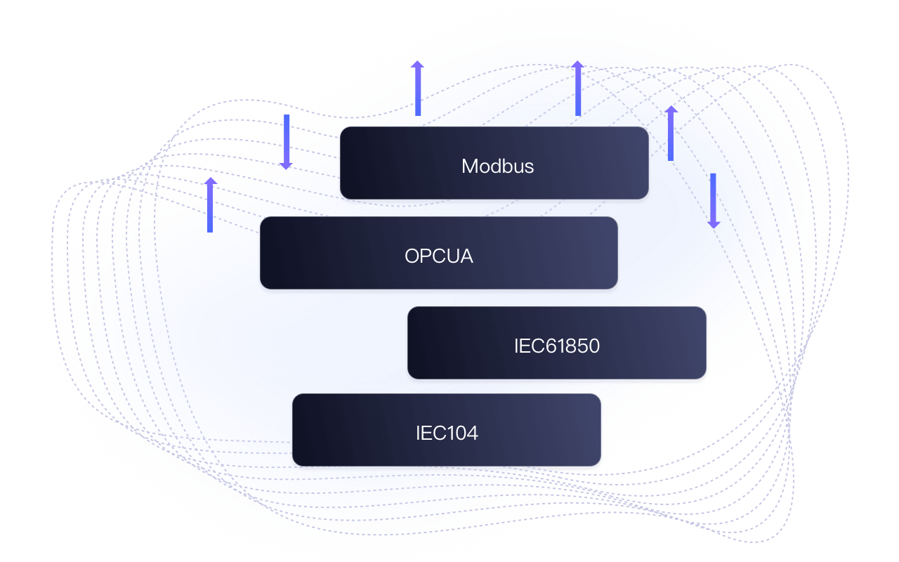 Multi-protocol access throughout the network