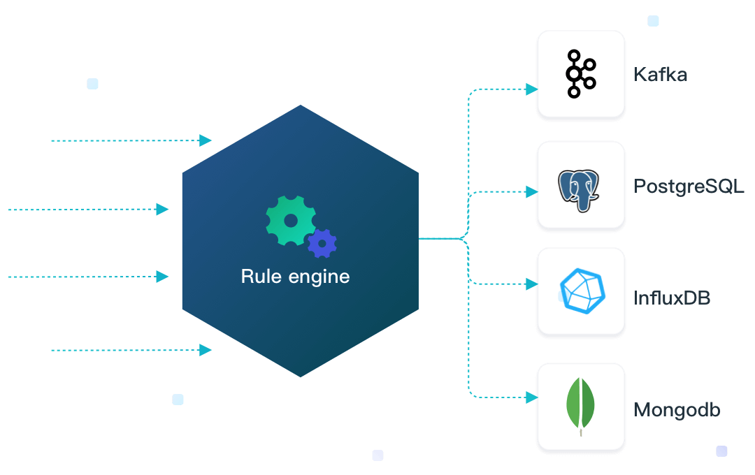 Integrate IoT data with Everything